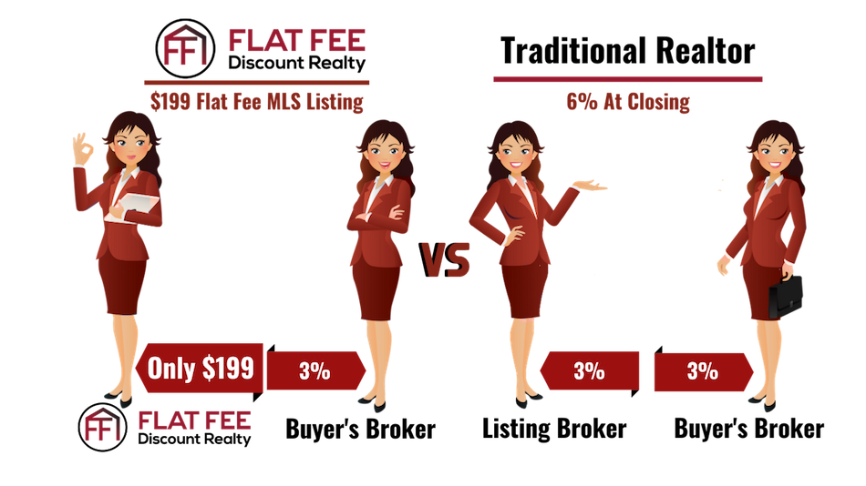 Flat Fee MLS Listings